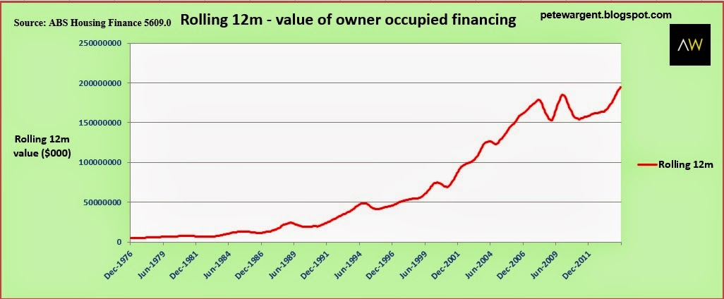 Rolling 12m - value of owner occupied financing