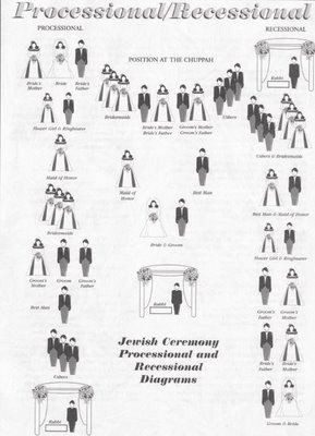 The processional jewish weddings cherish paperie photo source junglespirit Images