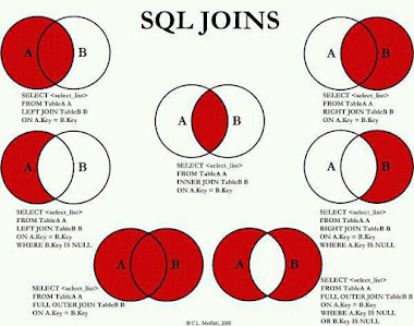SQL joins