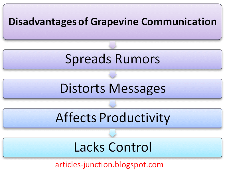 Disadvantages of grapevine communication