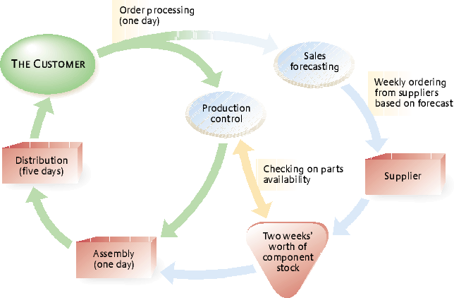 dell case study on supply chain management A case study in supply chain management for a major pharmaceutical company read more network modeling for pharma supply chain strategy – consumer electronics.