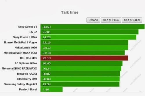 Potete effettuare chiamate telefoniche per 22 ore e 13 minuti con il nuovo phablet Htc One Max
