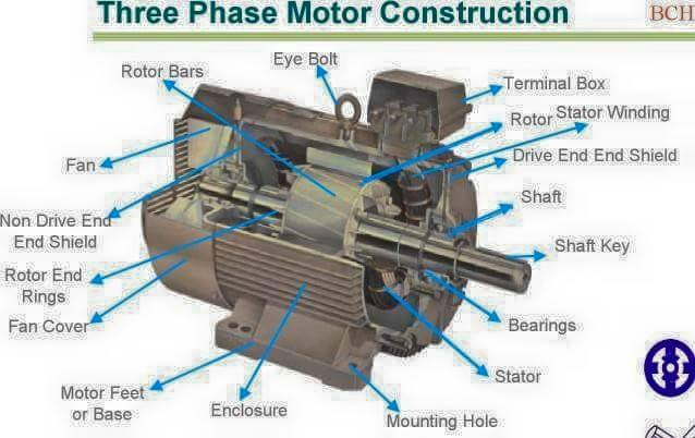 Three Phase Motor Construction - Electrical Engineering Books