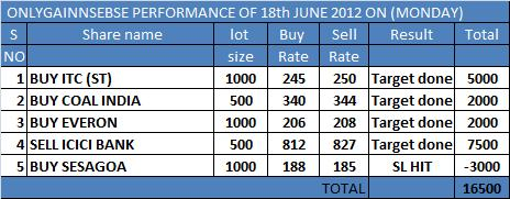 ONLYGAIN PERFORMANCE OF 18TH JUNE 2012 ON (MONDAY)