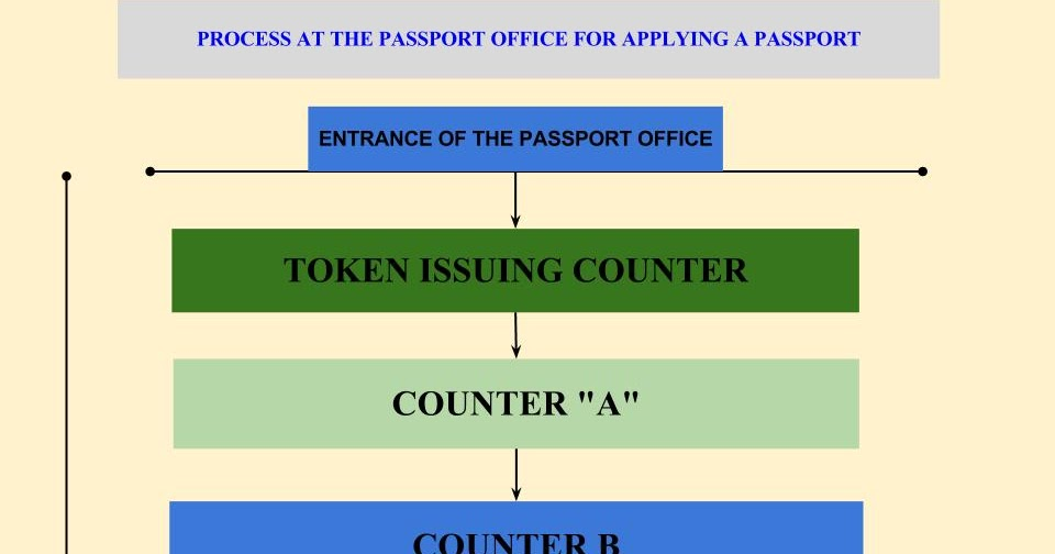 passport slot booking hyderabad online