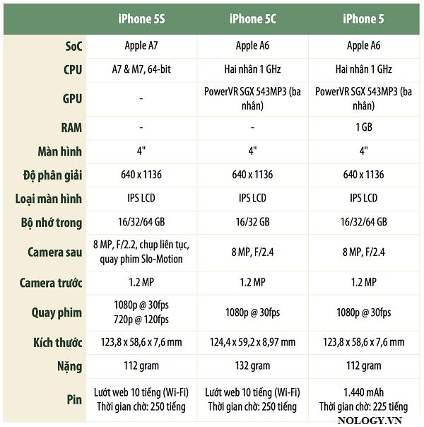 IPhone 5 chưa active  giá rẻ