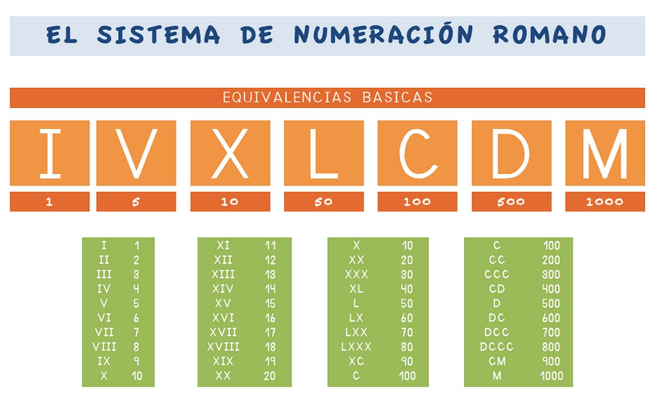 Póster sobre el sistema de numeración romano