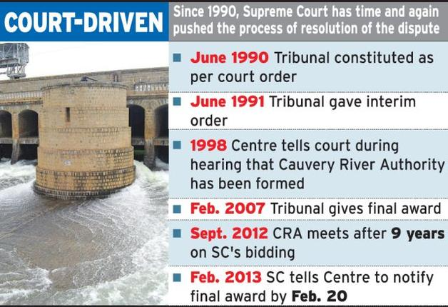 Cauvery water war: What Karnataka and Tamil Nadu are ...
