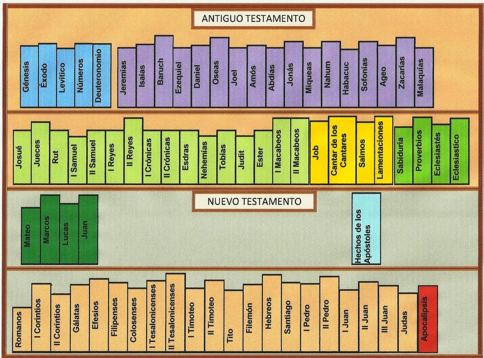 Libros de la biblia antiguo y nuevo testamento club de - Nombres clasicos espanoles ...
