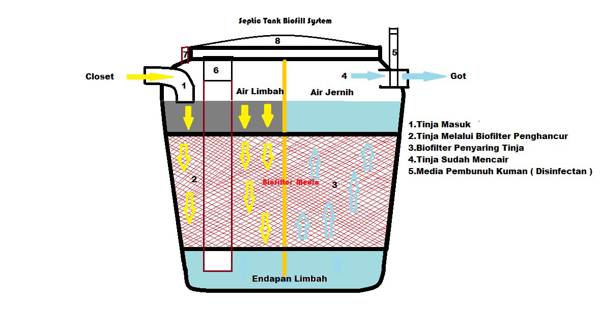 Image Result For Portable Septic Tank System