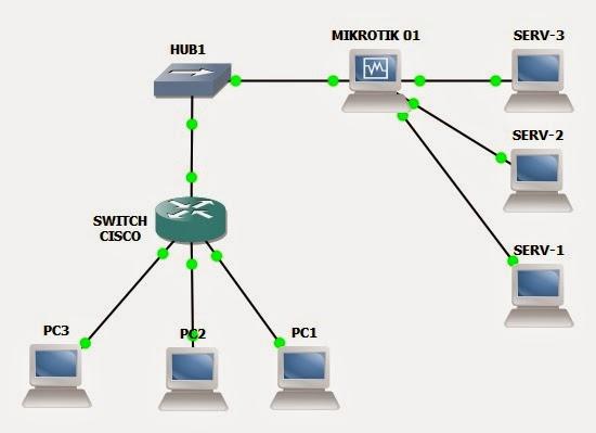Network Cisco and Mikrotik