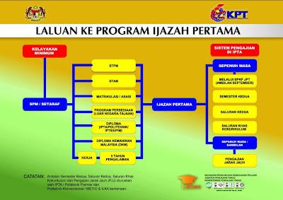 Laluan ke program ijazah pertama selepas spm stpm oleh Kementerian Pengajian Tinggi KPT
