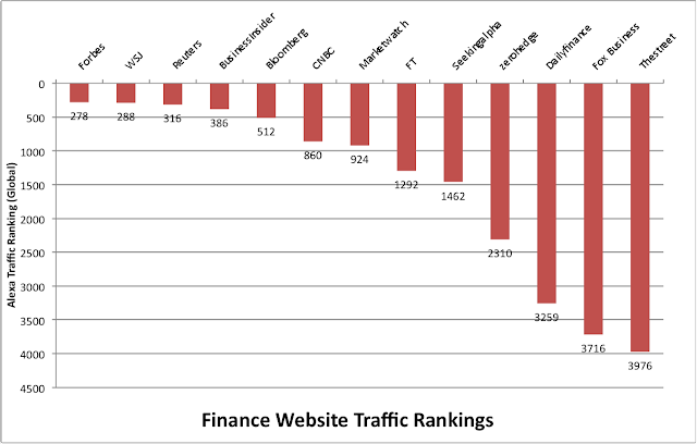 Traffic Rank Finance Websites Blogs