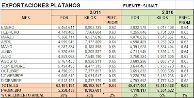 Exportación Banano – Plátanos Perú Diciembre 2011