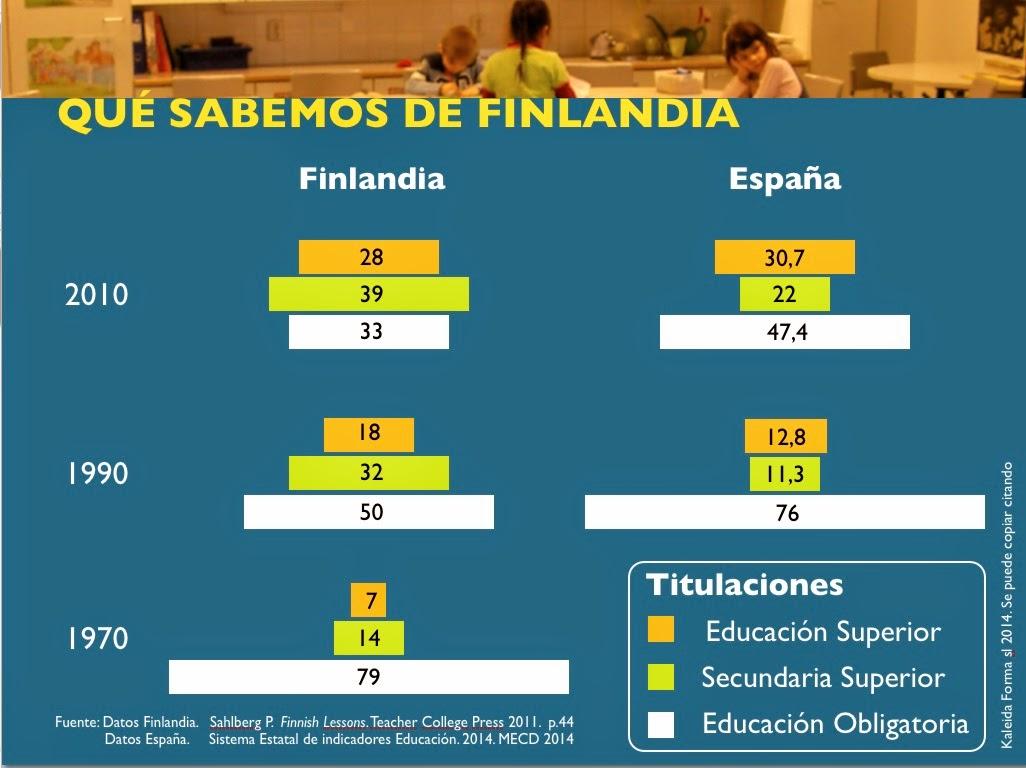 Gráfica educación España Finlandia
