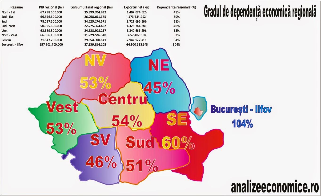 Dependența economică interregională