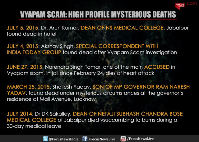 VYAPAM Scam Deaths