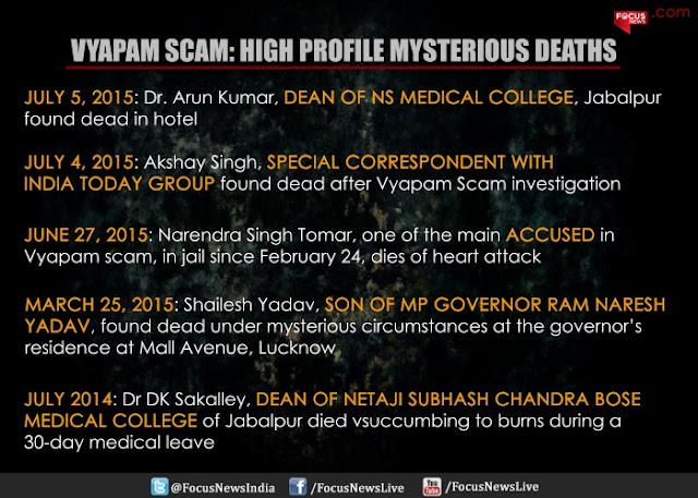 VYAPAM Scam Deaths