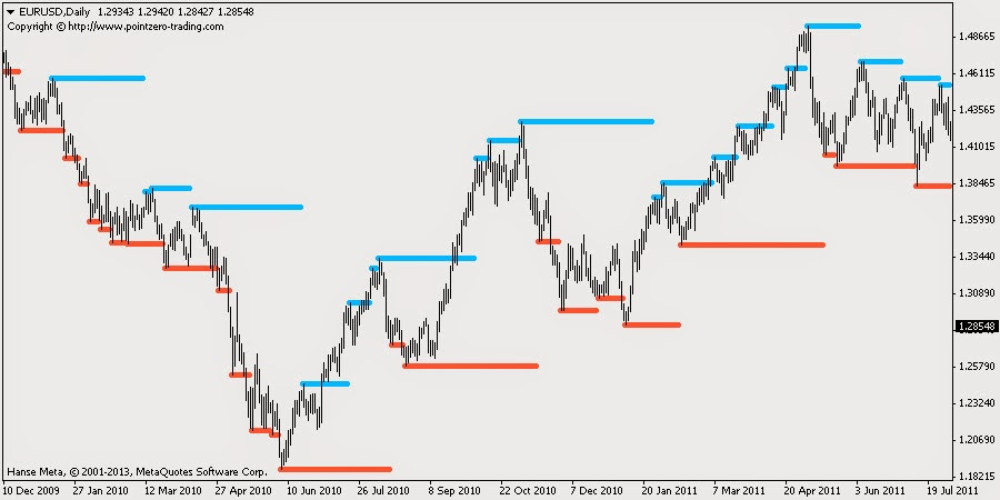 Indicator PZ Simple Support and Resistance mt4