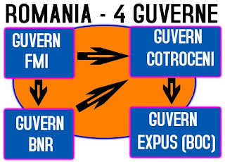 guvernele romaniei