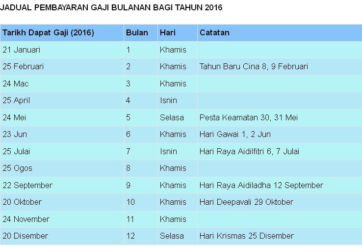 Jadual Dan Tarikh Pembayaran Gaji bulanan bagi tahun 2016