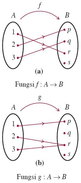 Fungsi komposisi dan fungsi invers aljabar contoh soal sifat diagram panah fungsi injektif atau fungsi satu satu ccuart Images