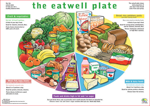 Health is wealth the eatwell plate for Food wheel template