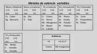 Quimica metales de valencia variable mvv urtaz Choice Image