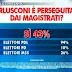 Berlusconi è perseguitato dai magistrati? l'opinione degli italiani