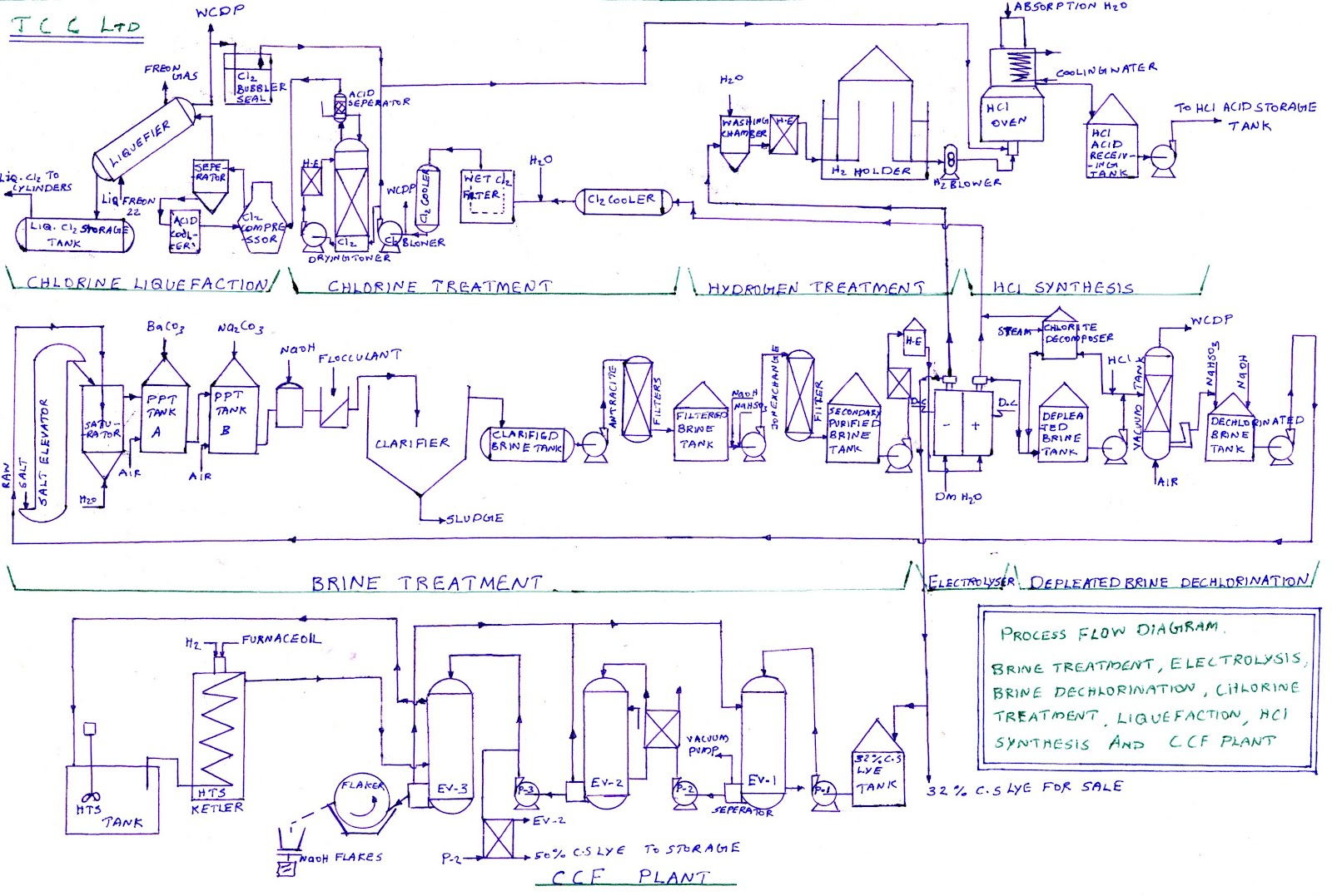 tcc travancore cochin chemicals essay 24062010 to remove/lighten the colour bleaching may be a preliminary step in dyeing common bleach chemicals:  chemistry essay  tcc-travancore cochin chemicals.