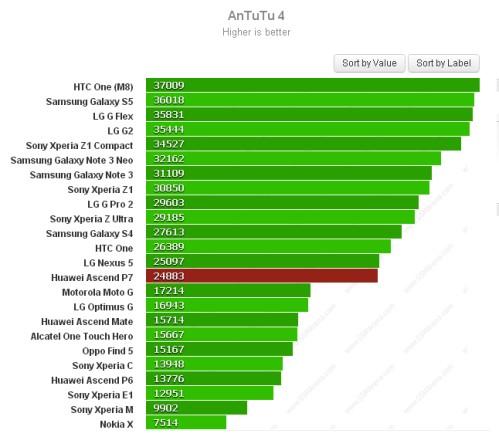 Primo test benchmark per Ascend P7 il nuovo smartphone top di gamma di Huawei