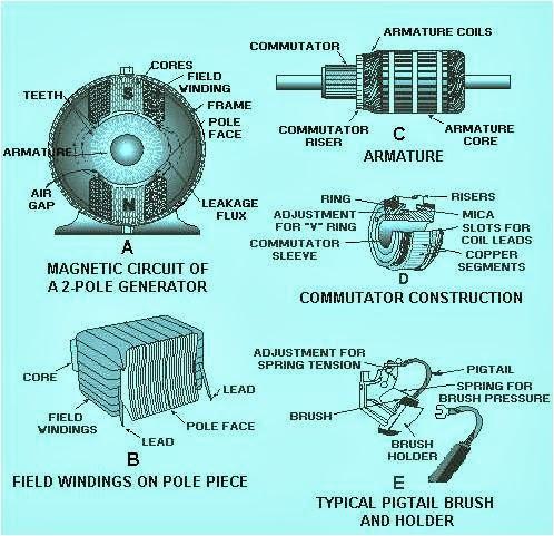 Electrical Amp Electronic Engineering Bd Dc Generator