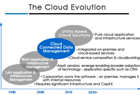 cloud computing essay conclusion Conclusion services firms have faced while implementing cloud  computing  financial services firm, substantiate the advantages of cloud  computing by.