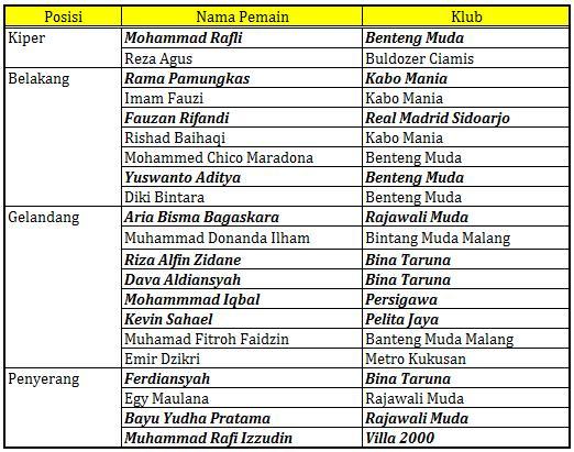 21 Pemain Lolos Seleksi Timnas Indonesia U-14 Untuk Kualifikasi AFC