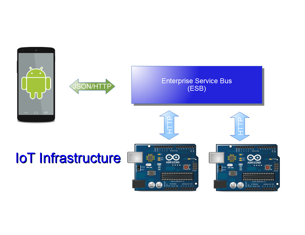 Arduino android esb dzone iot for Architecture iot