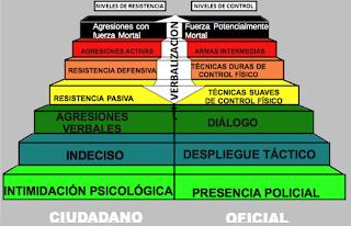 EMPLEO DE LA FUERZA Y DE LAS ARMAS DE FUEGO