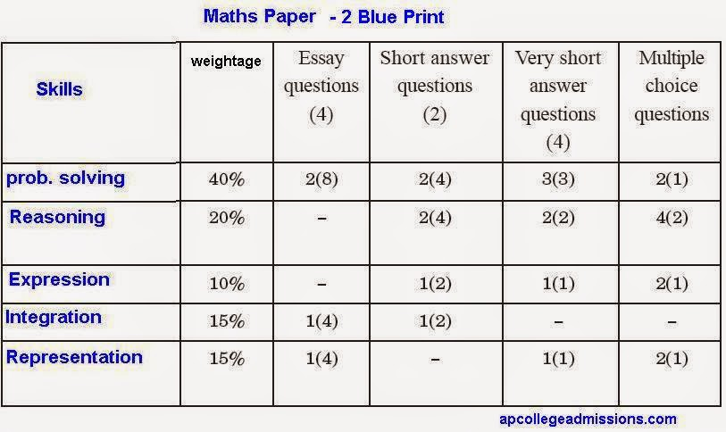 Blueprint and model question paper for class x cbse and x blueprint paper model cbse for class question paper model 2015 2015 board up studychacha malvernweather Gallery