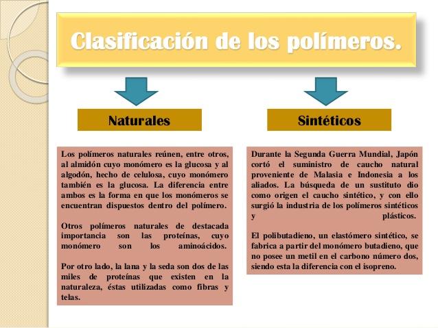 Polimeros definici n tipos usos y m s diferencia entre for Clasificacion de alfombras
