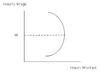 Backwards Bending Labour Supply Curve