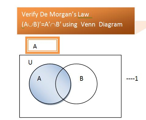 Guideocom De Morgans Laws Venn Diagrams Proofs Maths Sets