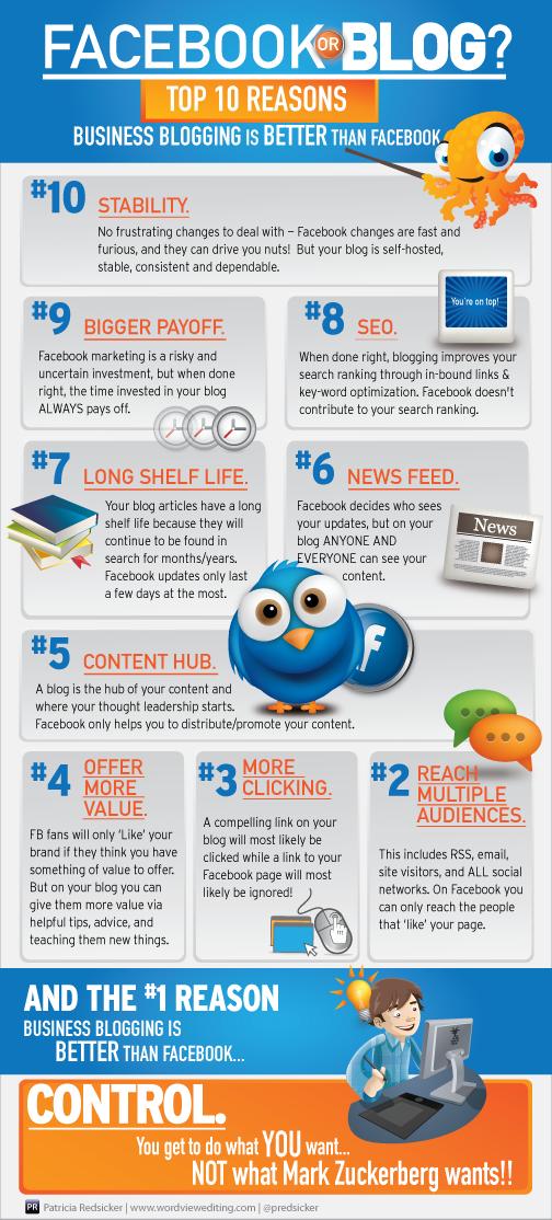 Adakah Pemasaran Blog Lebih Baik Berbanding Facebook?