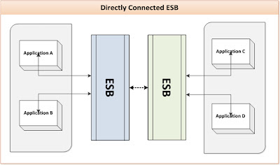Directly Connected ESB Deployment Pattern
