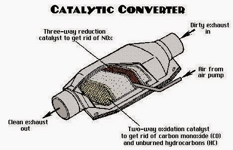 Catalytic converter for cars