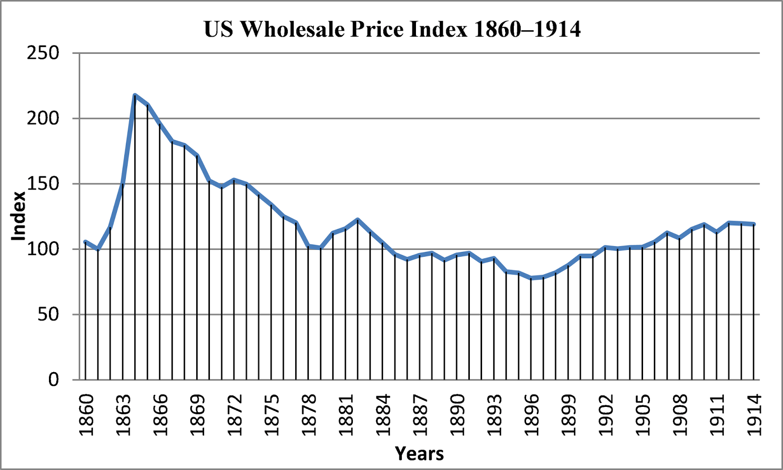 Image result for image of wholesale price deflation during the second half of the 19th century