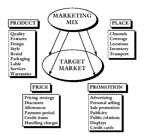 Books of philip kotler marketing concepts httpmarketingbasicconceptspotmarketing informationmarketing mix fandeluxe Images