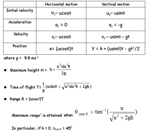 Tips, Pointers & Other Stuff: Projectile Motion - Must ...