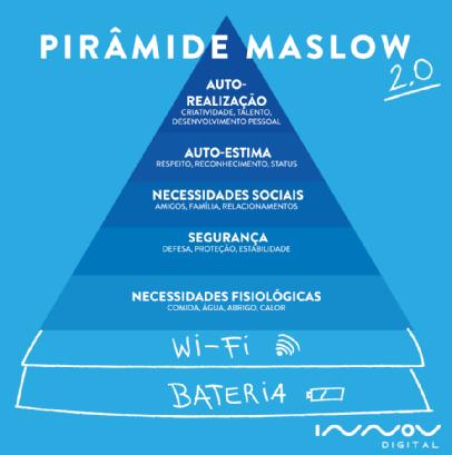 piramide maslow 2 0