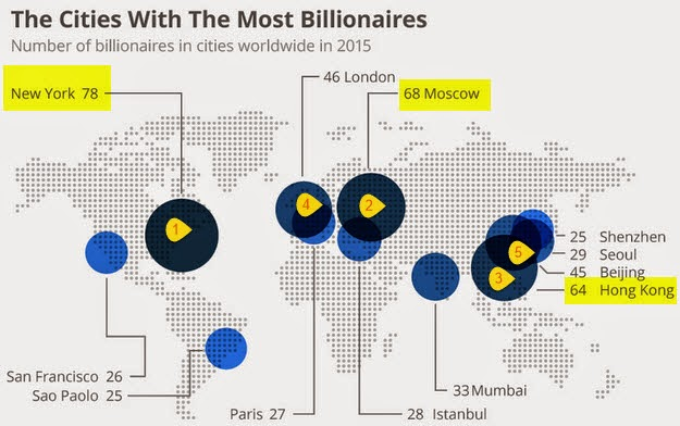 """ Global cities  which are home to the  wealthiest """