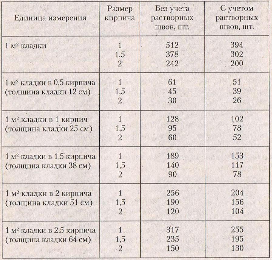 как подсчитать расход кирпича: