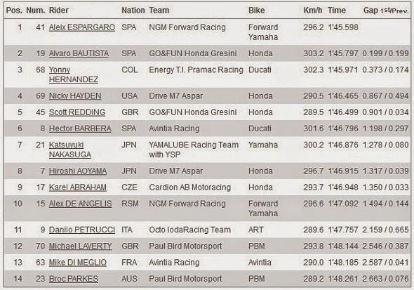 Hasil Kualifikasi Q1 MotoGP Twin Ring Motegi Jepang 2014
